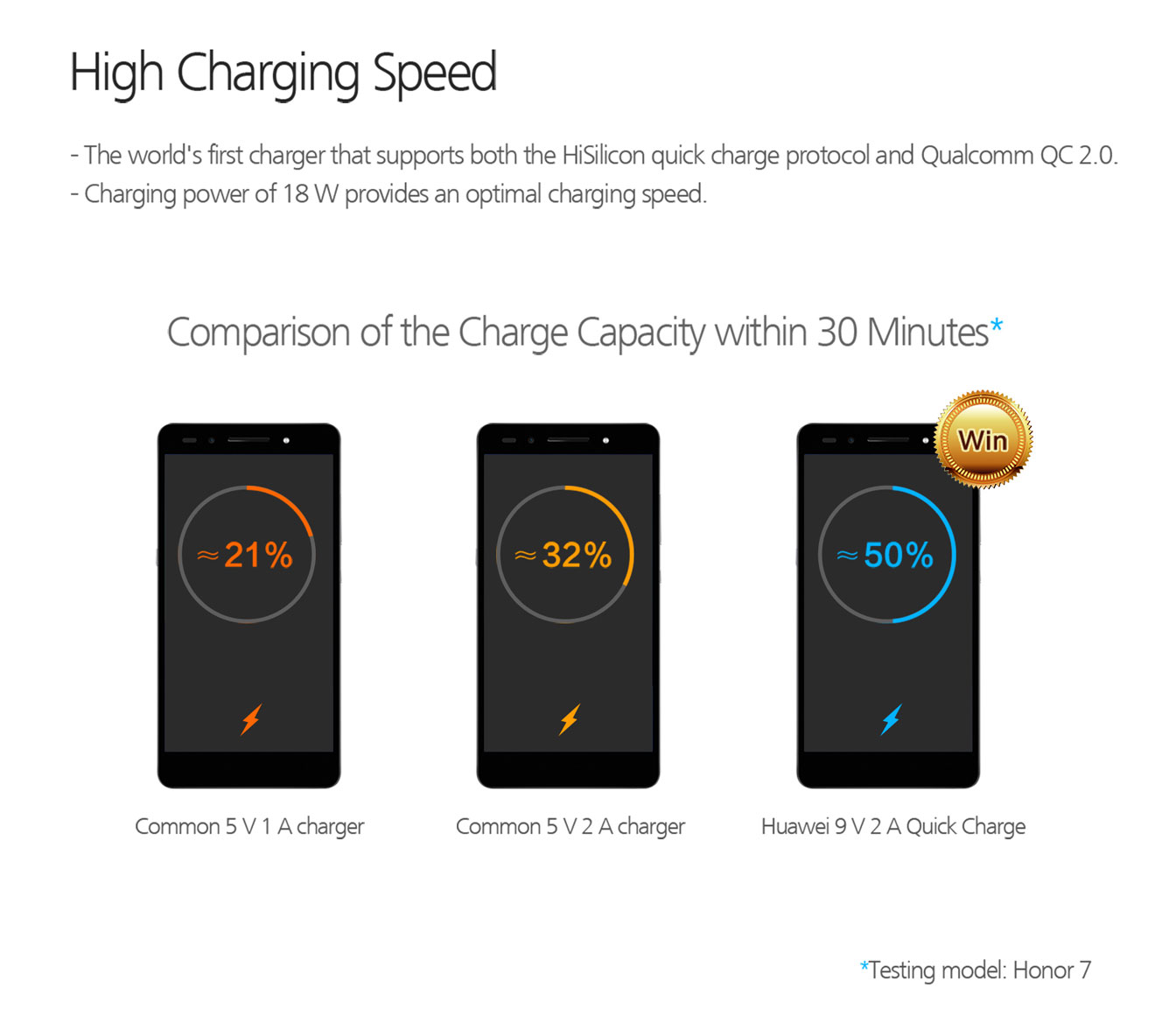 شارژر اصلی هواوی 18 وات با کابل تایپ سی Huawei Quick Charge